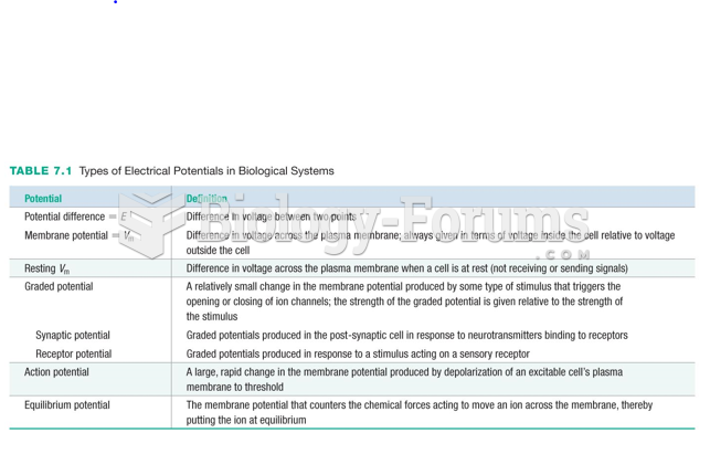 Types of Electrical Potentials in Biological Systems