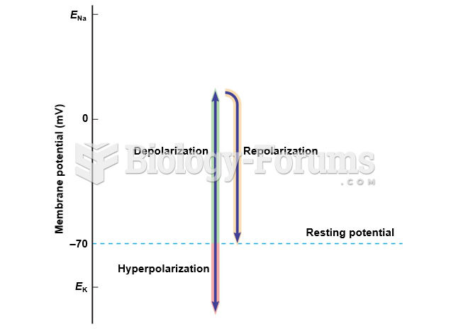 Changes in membrane potential.