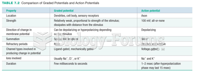 Comparison of Graded Potentials and Action Potentials