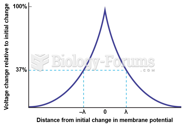 Distance from Initial Change in Membrane Potential vs. Voltage Change Relative to Initial Change
