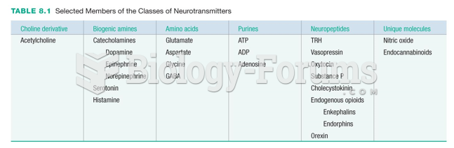 Selected Members of the Classes of Neurotransmitters