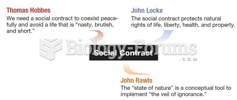 Thomas Hobbes, John Locke, John Rawls