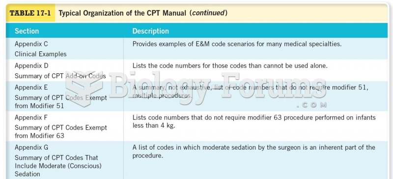 Typical Organization of the CPT Manual