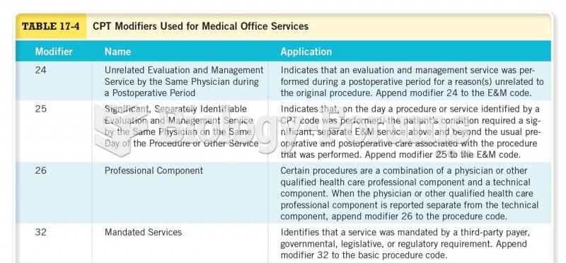 CPT Modifiers Used for Medical Office Services