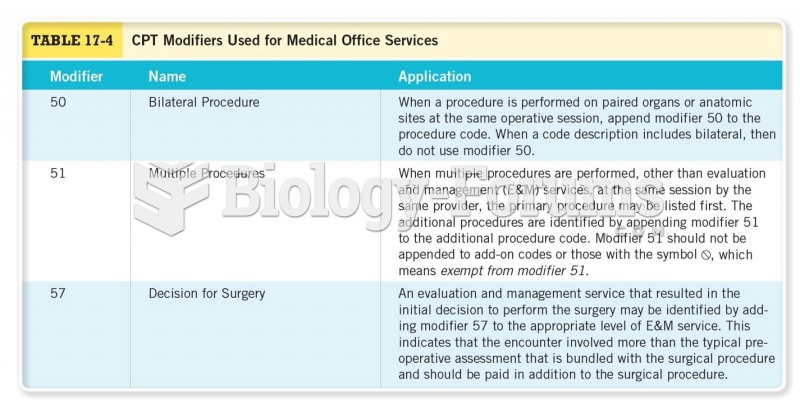 CPT Modifiers Used for Medical Office Services Cont.