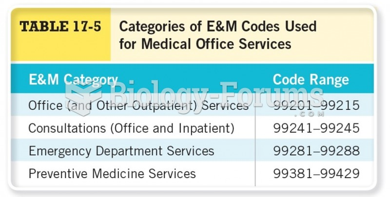 Categories of E&M Codes Used for Medical Office Services