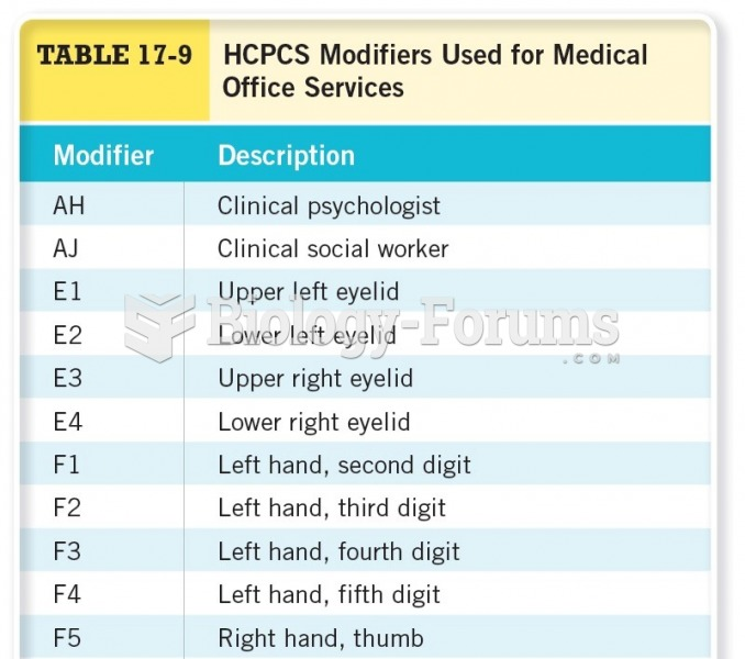 HCPCs Modifiers Used for Medical Office Services