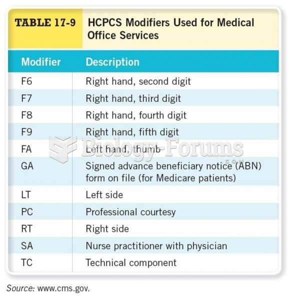 HCPCs Modifiers Used for Medical Office Services Cont.