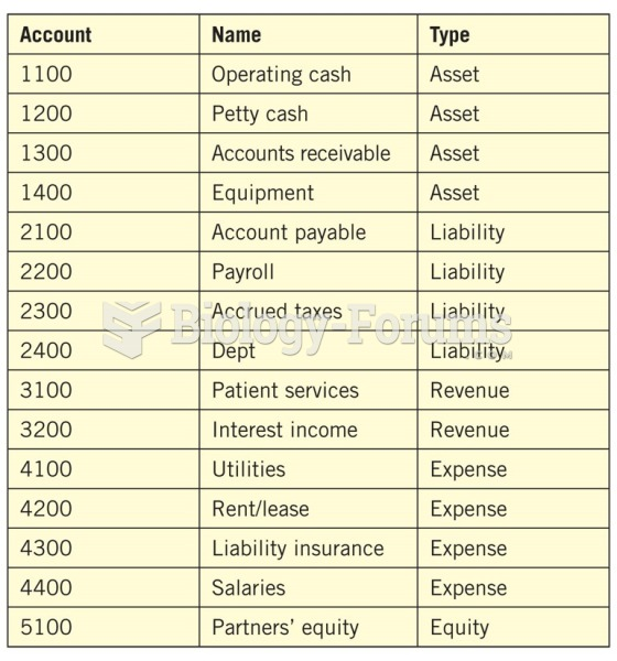 Example of a chart of accounts.