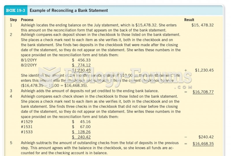 Example of Reconciling a Bank Statement Cont.