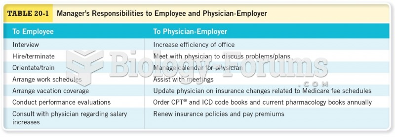 Manager's Responsibilities to Employee and Physician-Employer