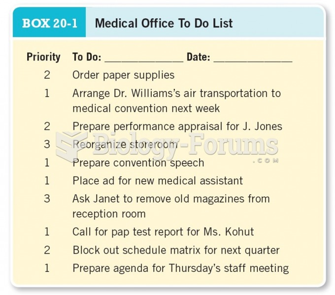 Medical Office To Do List