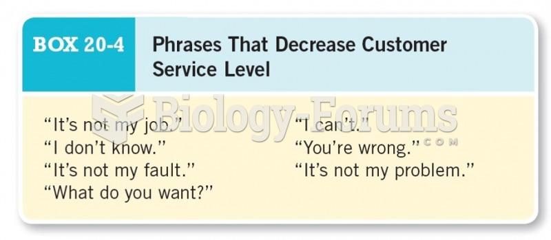 Phrases that Decrease Customer Service Level