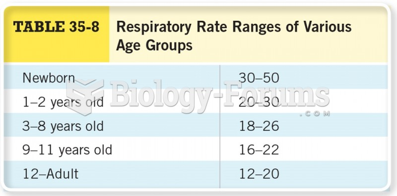 Respiratory Rate Ranges of Various Age Groups