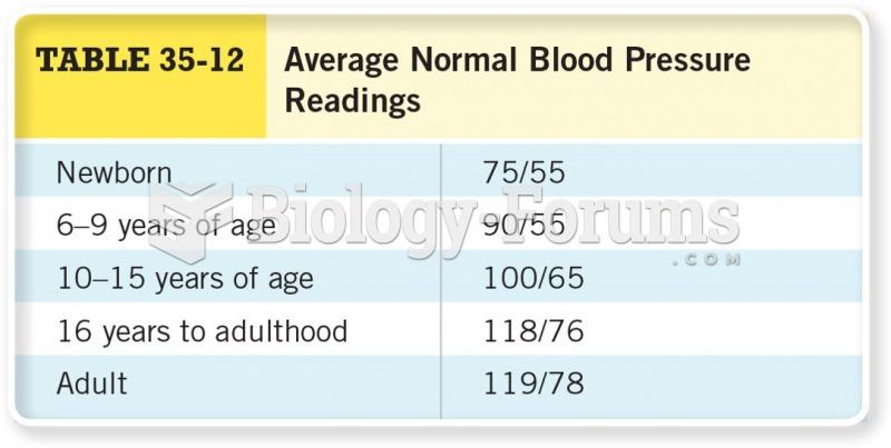 Average Normal Blood Pressure Readings