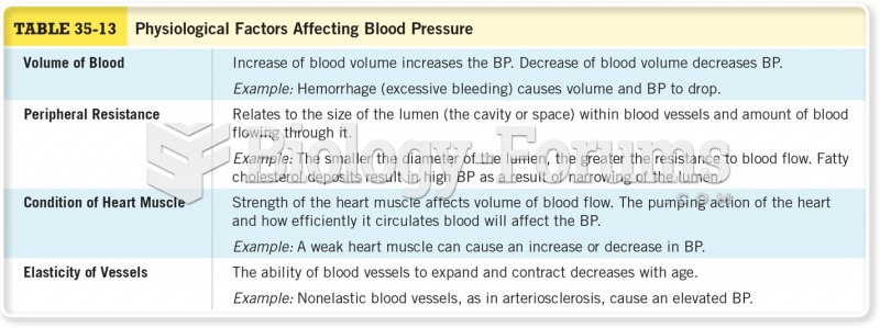 Physiological Factors Affecting Blood Pressure