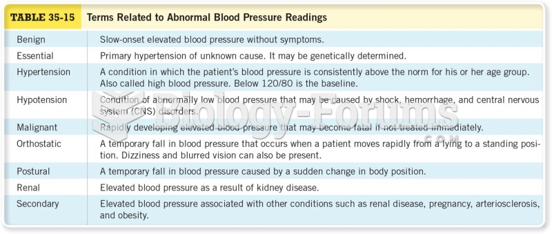 Terms Related to Abnormal Blood Pressure Readings