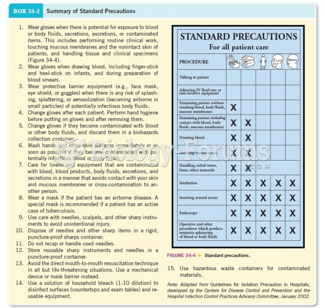 Summary of Standard Precautions