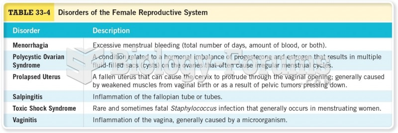 Disorders of the Female Reproductive System Cont.