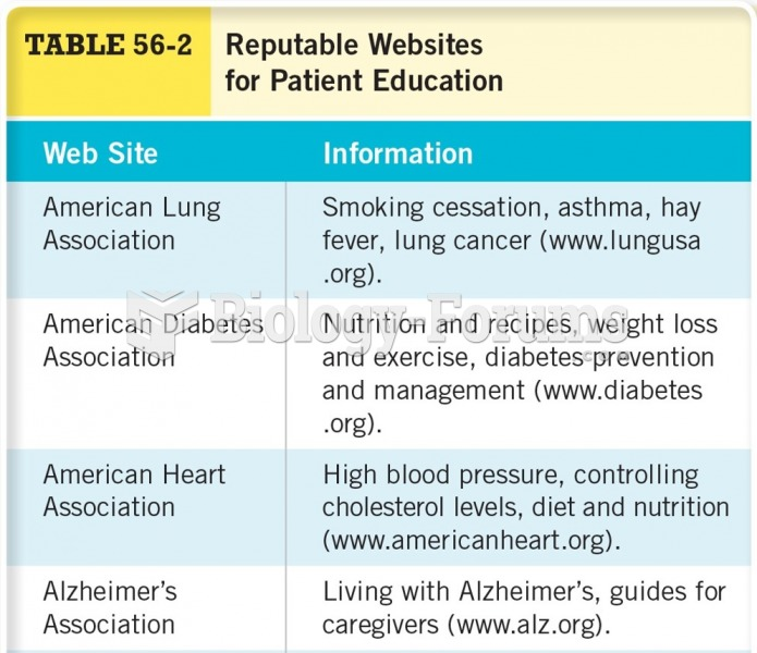 Reputable Websites for Patient Education