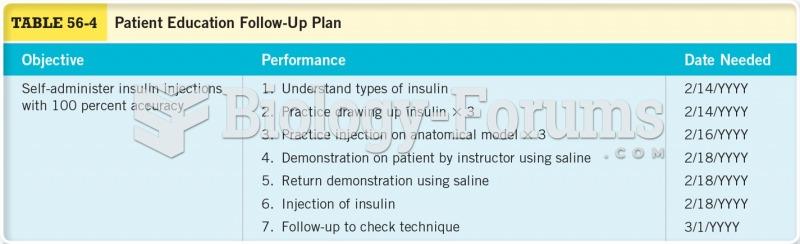 Patient Education Follow-up Plan
