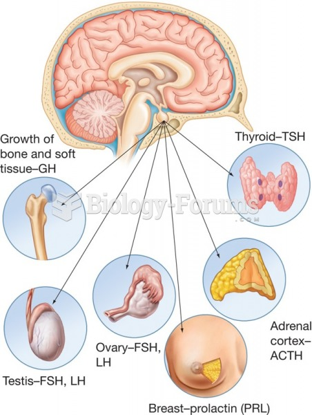 The anterior pituitary gland and its target organs.