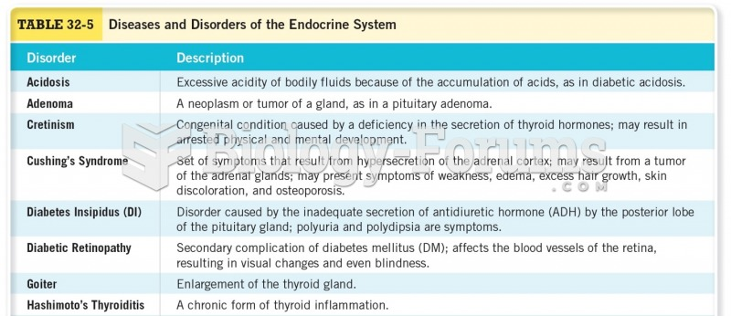 Disorders and Diseases of the Endocrine System