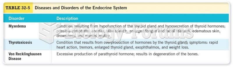 Disorders and Diseases of the Endocrine System Cont