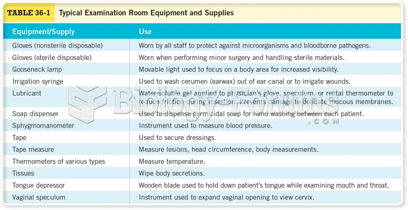 Typical Examination Room Equipment and Supplies Cont.