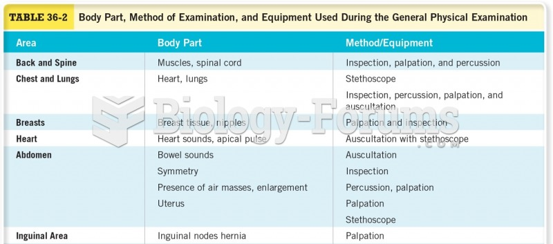 Body Part, Method of Examination, and Equipment Used During the General Physical Examination Cont.