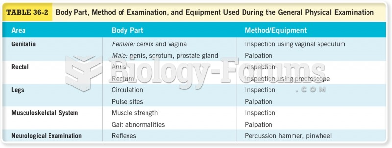 Body Part, Method of Examination, and Equipment Used During the General Physical Examination Cont