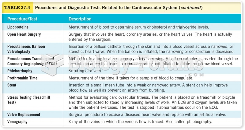 Procedures and Diagnostic Tests Related to the Cardiovascular System