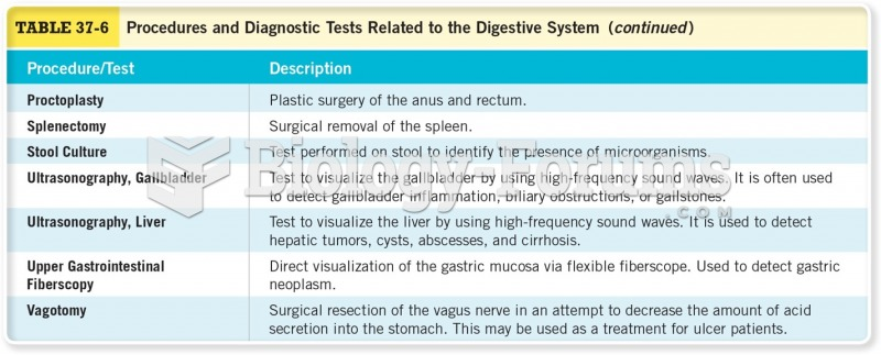 Procedures for Diagnostic Tests Related to the Digestive System