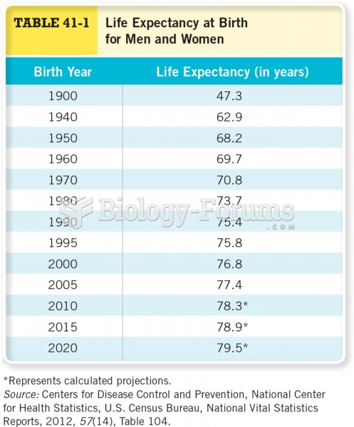 Life Expectancy for Birth in Men and Women