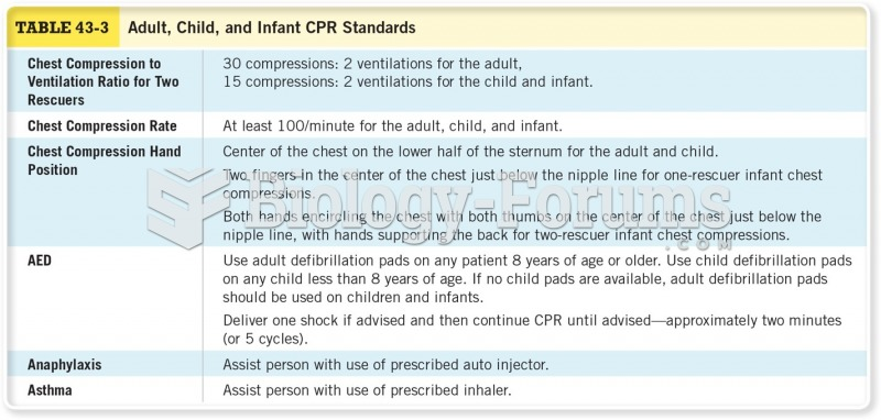 Adult, Child, and Infant CPR Standards Cont