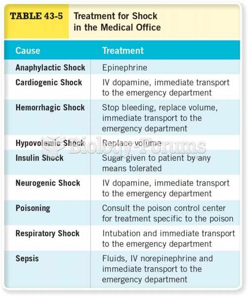Treatment for Shock in the Medical Office