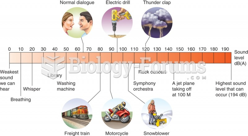 This illustration shows the decibel level in various locations and associated with different ...