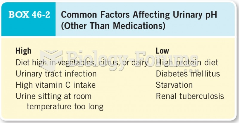 Common Factors Affecting Urinary PH