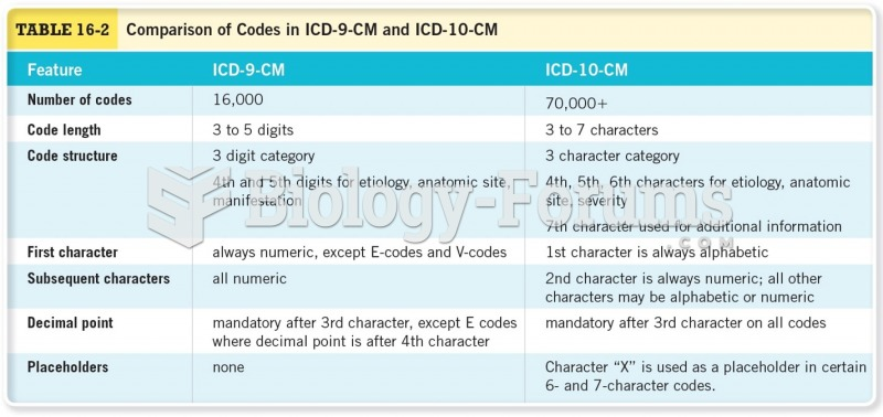 Comparison of Codes in ICD-9-CM and ICD-10-CM