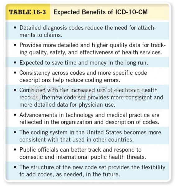Expected Benefits for ICD-10-CM