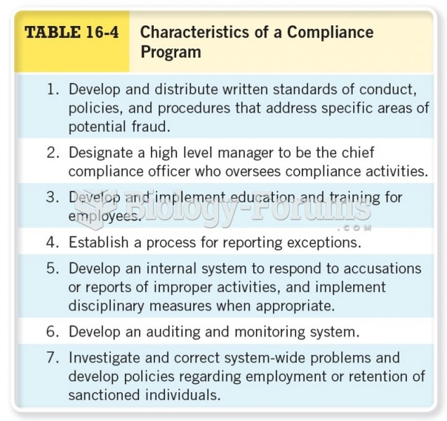 Characteristics of a Compliance Program