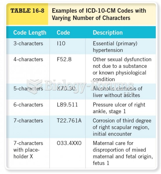Examples of ICD-10-CM Codes with Varying Numbers of Characters