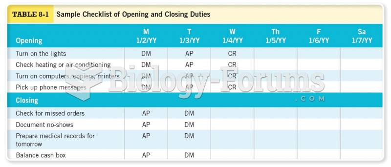 Sample Checklist of Opening and Closing Duties