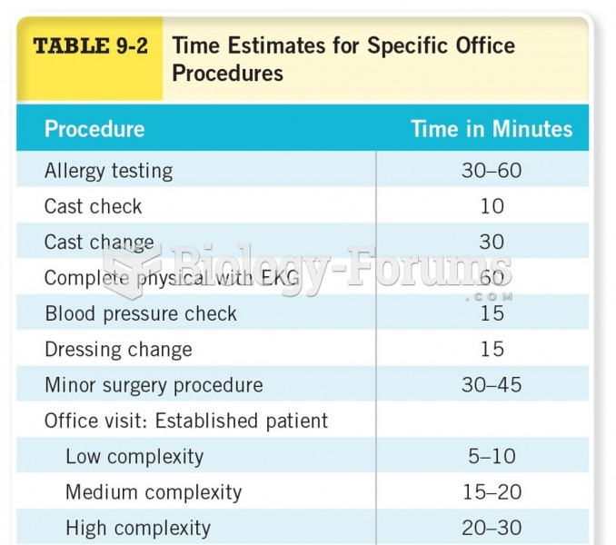 Time Estimates for Specific Office Procedures