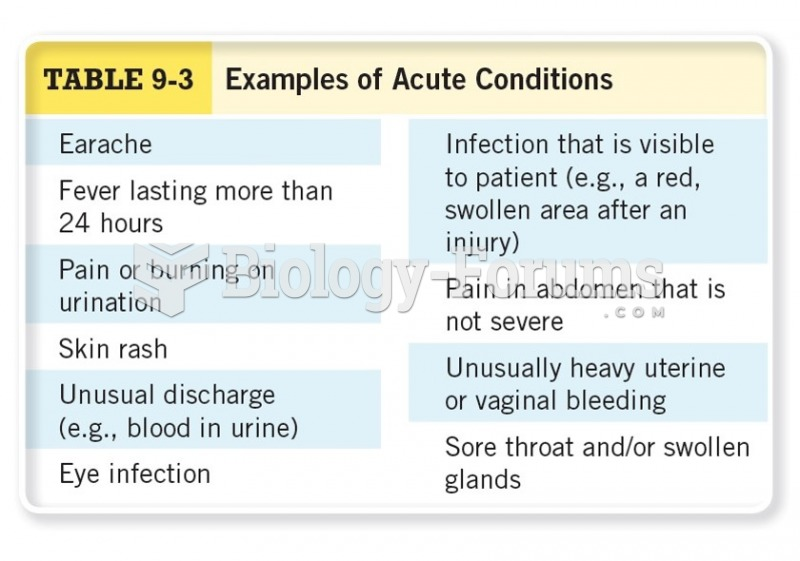 Examples of Acute Conditions