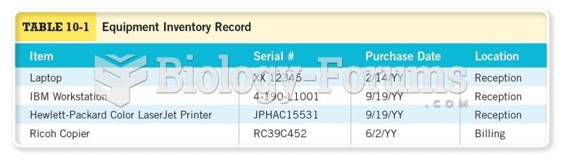 Equipment Inventory Record