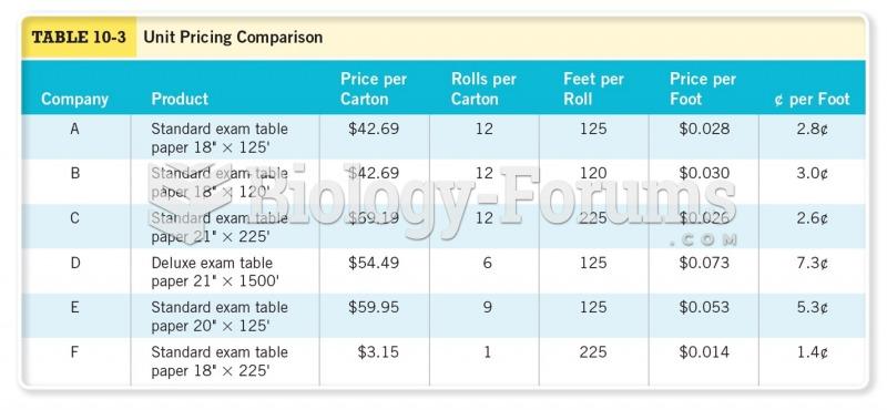 Unit Pricing Comparison