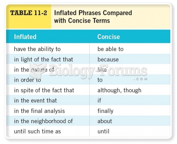 Inflated Phrases Compared with Concise Terms Cont