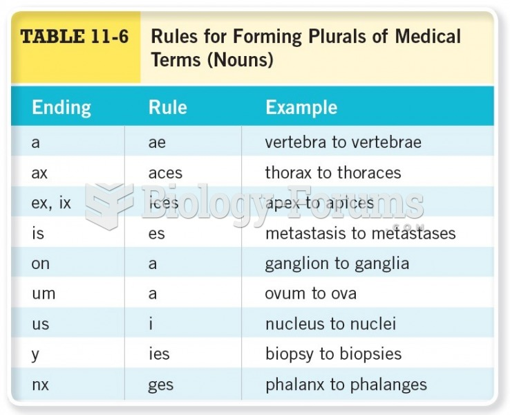 Rules for Forming Plurals Medical Terms (NOUNS)