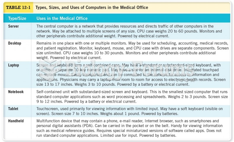 Types, Sizes, and Uses of Computers in the Medical Office